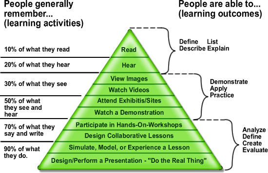Edgar Dale's Cone of Learning does not contain percentages as listed here. It relates to abstraction vs concrete and the greater use of senses.