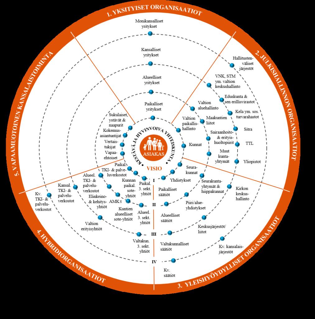 Sosiaali- ja terveydenhuollon palvelujärjestelmän kehittämiseen vaikuttavia toimijoita ovat yksityiset ja julkishallinnon organisaatiot, julkishallinnon organisaatiot, näiden kaikkien yhdistelmänä hybridiorganisaatiot sekä vapaamuotoinen kansalaistoiminta.
