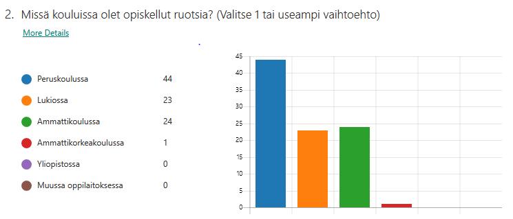 Missä kouluissa olet opiskellut ruotsia? Valitse 1 tai useampi vaihtoehto. 44 opiskelijaa kyselyyn vastanneista on opiskellut ruotsia peruskoulussa, 23 opiskelijaa lukiossa ja 24 opiskelijaa ammattikoulussa. Ammattikorkeakoulussa ruotsia on lukenut aiemmin yksi opiskelija. Kukaan kyselyyn vastanneista ei ole lukenut ruotsia yliopistossa tai muussa oppilaitoksessa.