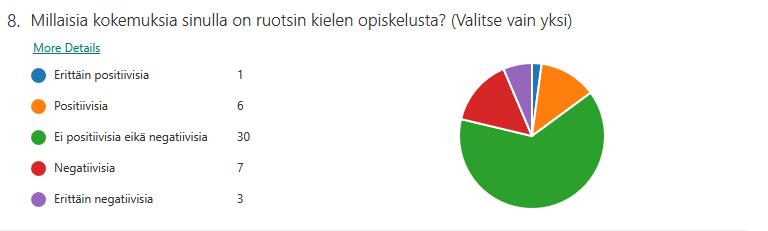 Millaisia kokemuksia sinulla on ruotsin kielen opiskelusta? Valitse vain yksi. Kyselyyn vastanneista yhdellä opiskelijalla oli erittäin positiivisia kokemuksia ja kuudella opiskelijalla positiivisia kokemuksia. 30 opiskelijalla ei ollut positiivisia eikä negatiivisia kokemuksia. Seitsemällä opiskelijalla oli negatiivisia ja kolmella opiskelijalla erittäin negatiivisia kokemuksia ruotsin kielen opiskelusta aiemmin.
