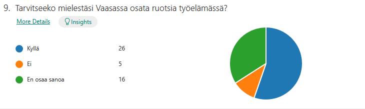 Tarvitseeko mielestäsi Vaasassa osata ruotsia työelämässä? 26 kyselyyn vastanneen opiskelijan mielestä ruotsia tulee osata työelämässä Vaasassa. Viiden kyselyyn vastanneen opiskelijan mielestä ruotsia ei tarvitse osata. 16 opiskelijaa ei osaa sanoa kantaansa asiaan.