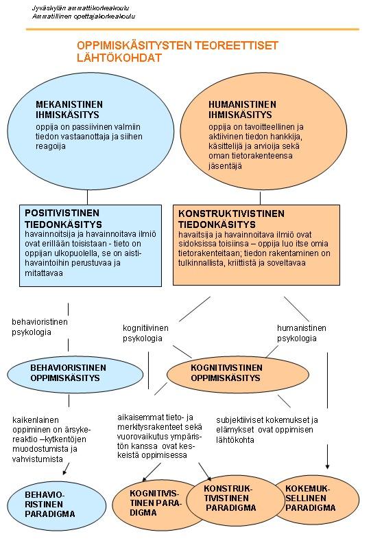 Oppimiskäsitysten teoreettiset lähtökohdat jaetaan kahteen, mekanistiseen ihmiskäsitykseen ja humanistiseen ihmiskäsitykseen. 1. Mekanistinen ihmiskäsitys, jossa oppija passiivinen, tieto oppijan ulkopuolella ja mitattavissa, behavieoristinen oppimiskäsitys. 2. Humanistinen ihmiskäsitys, jossa oppija aktiivinen ja luo omia tietorakenteitaan ja soveltaa, kognitiivinen oppimiskäsitys.