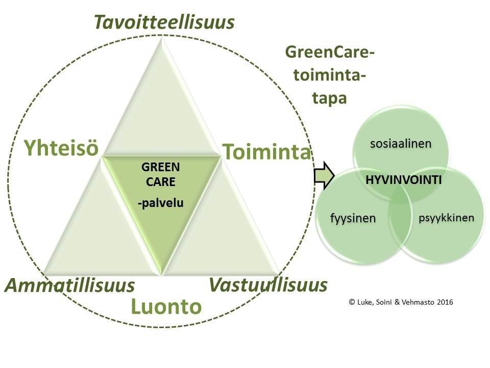 Kolmion keskellä Green care -palvelu. Kolmion kärjet: tavoitteellisuus, ammatillisuus ja vastuullisuus. Kolmion sivut: yhteisö, toiminta ja luonto. Nuoli Greencare -toimintatapa kohti ympyröitä sosiaalinen, fyysinen ja psyykkinen, joiden keskellä hyvinvointi.