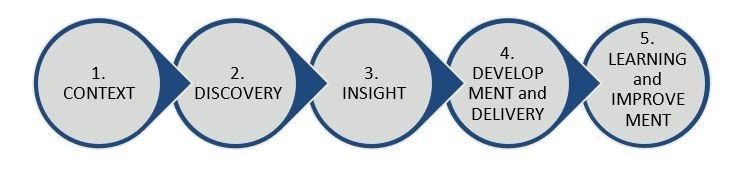 From left to right. 1. Context. 2. Discovery. 3. Insight. 4. Development and delivery. 5. Learning and improvement.