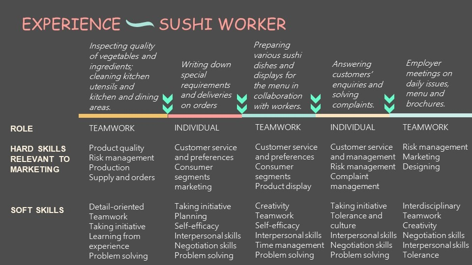 Examples for sushi worker.