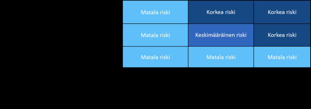 Kun henkilötietojen käsittelystä aiheutuvat riskit on tunnistettu, on arvioitava riskin ja siitä aiheutuvan haitan vakavuutta ja todennäköisyyttä.