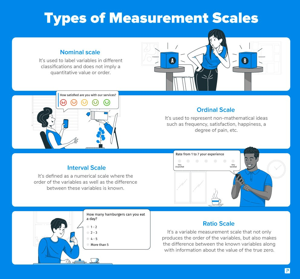 Types of measurements scales innfographic.