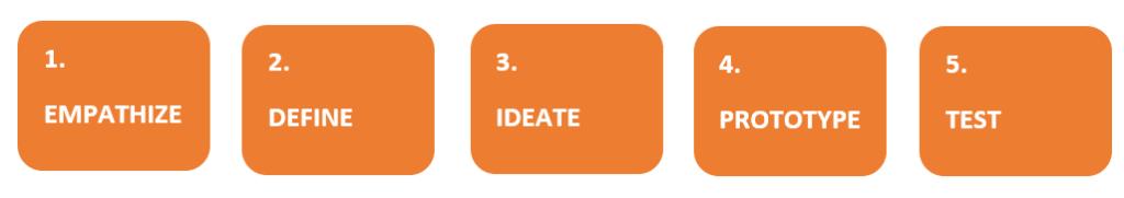 1. Empathize. 2. Define. 3. Ideate. 4. Prototype. 5. Test.