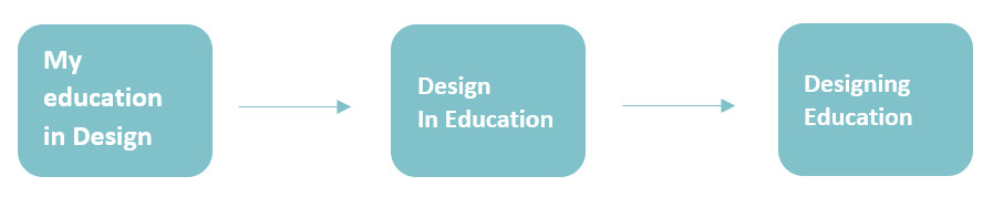 From left to right: My education in Design, arrow to rigth, Design In Education, arrow to right, Designing Education.