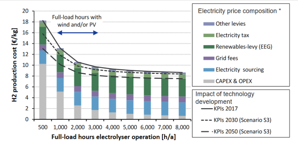 The bar chart shows descending H2 production cost when full-load hours electrolyser operation (h/a) increases.